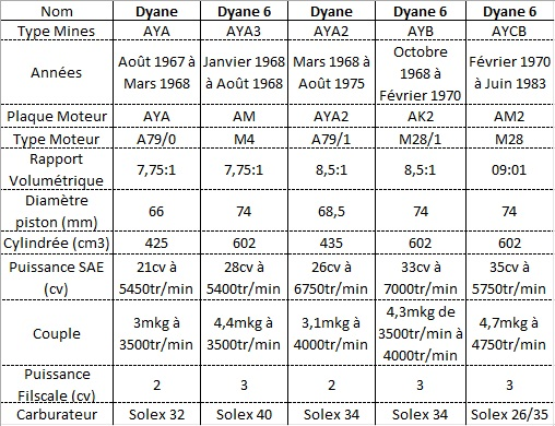 motorisation dyane